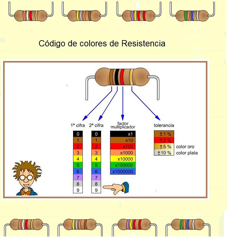 CÓDIGO DE COLORES DE RESISTENCIAS-1
