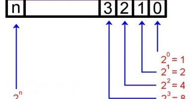 Conversión binaria, decimal y hexadecimal.