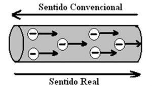 sentido convencional y real de electrones