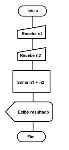 diagrama de flujo