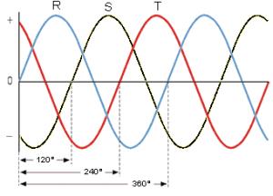 tres fases R S y T