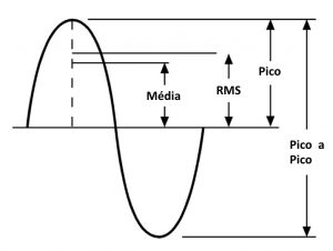 características de la onda sinusoidal