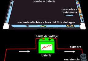 Conexiones y circuitos de una batería – Estructuras, cargas y fallos