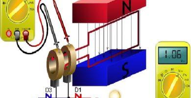 Inducción electromagnética: ¿Qué es? Aplicación y más